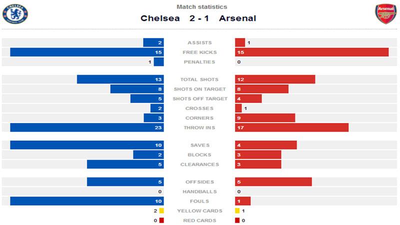 Football-Statistic